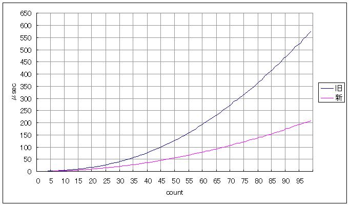 tTVPComplexRect 旧・新の処理時間の比較で、新の方が速いことを表すグラフ